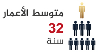 متوسط الأعمار في بيوك جكمجة اسطنبول