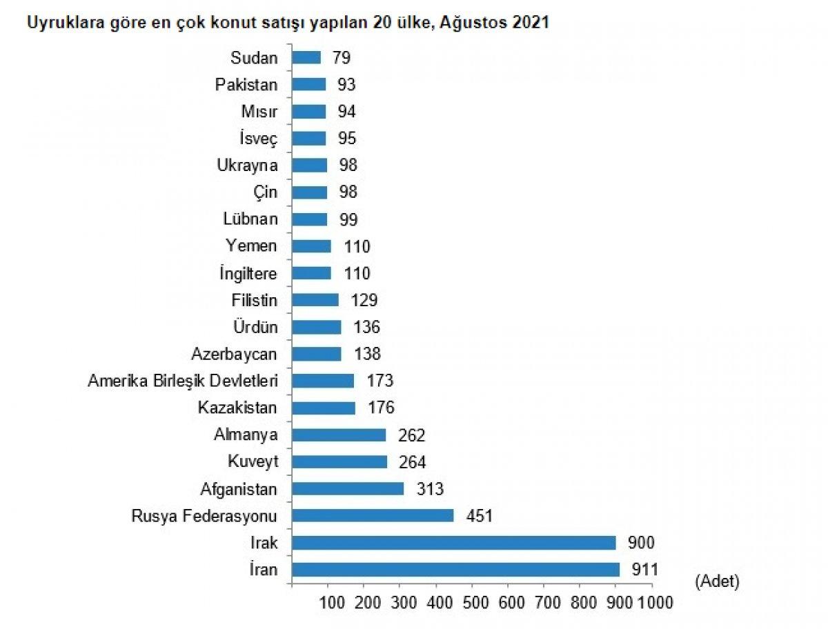 مبيعات الأجانب في تركيا