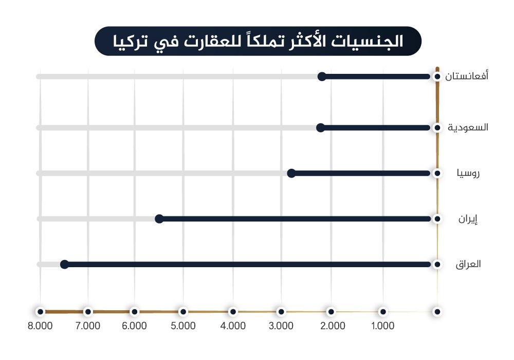 الجنسيات الأكثر شراء للعقارات في تركيا